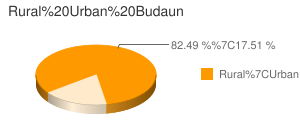 Budaun census population